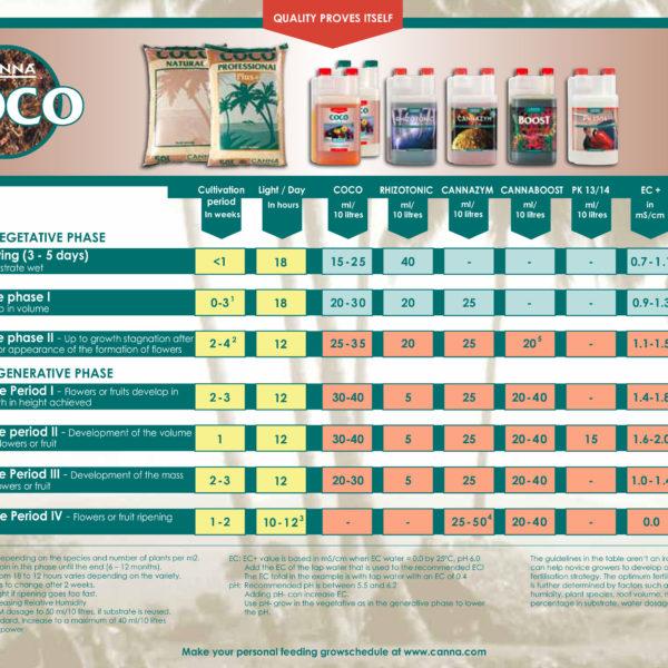Canna-coco-gødningsskema
