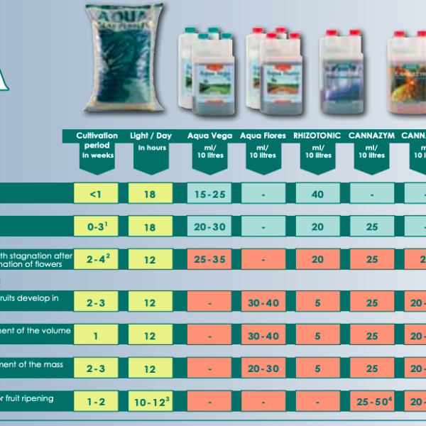 canna-aqua-gødningsplan