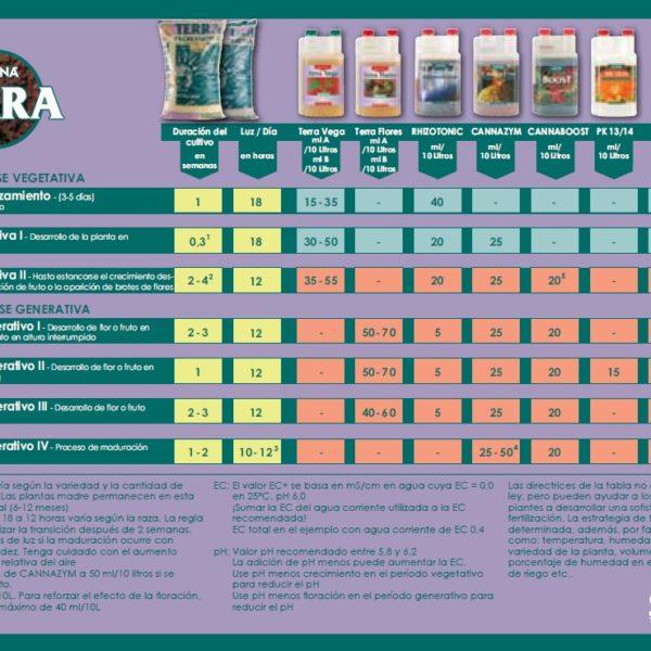 canna-skema-terra-lightmix-jord